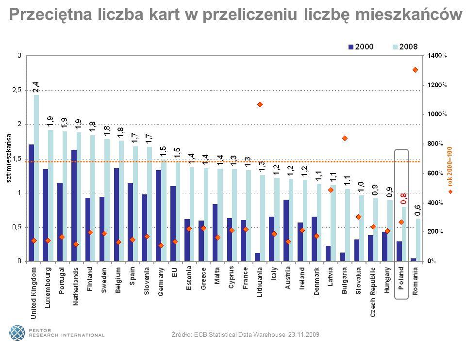 Przeciętna liczba kart w przeliczeniu liczbę mieszkańców Źródło: ECB Statistical Data Warehouse 23.11.2009