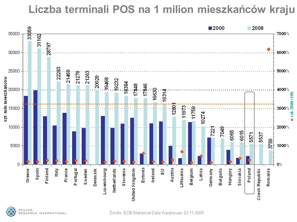 Liczba terminali POS na 1 milion mieszkańców kraju Źródło: ECB Statistical Data Warehouse 23.11.2009