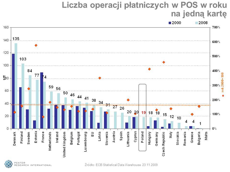 Liczba operacji płatniczych w POS w roku na jedną kartę Źródło: ECB Statistical Data Warehouse 23.11.2009