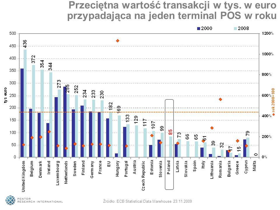 Przeciętna wartość transakcji w tys. w euro przypadająca na jeden terminal POS w roku Źródło: ECB Statistical Data Warehouse 23.11.2009