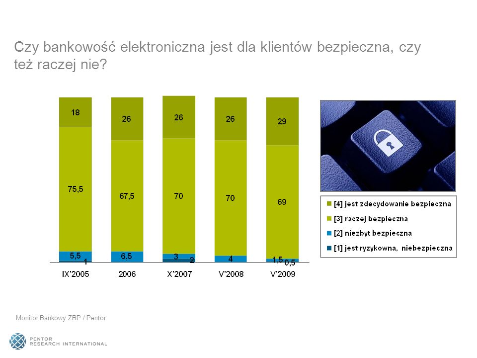 Czy w Pana(i) placówce/banku wzrosła, nie zmieniła się czy zmalała w porównaniu z rokiem poprzednim liczba klientów korzystających z dostępu elektronicznego.