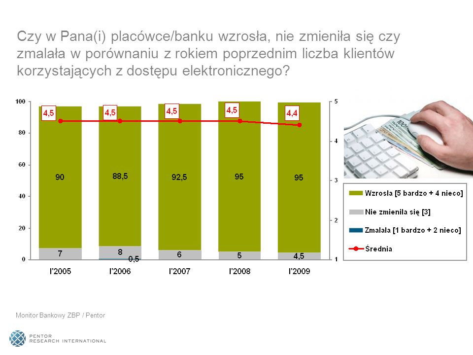 Czy w Pana(i) placówce/banku wzrosła, nie zmieniła się czy zmalała w porównaniu z rokiem poprzednim liczba klientów korzystających z dostępu elektroni