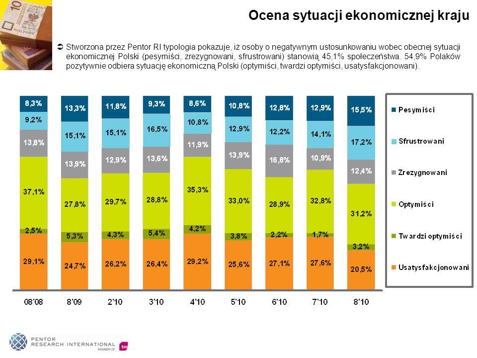 Stworzona przez Pentor RI typologia pokazuje, iż osoby o negatywnym ustosunkowaniu wobec obecnej sytuacji ekonomicznej Polski (pesymiści, zrezygnowani, sfrustrowani) stanowią 45,1% społeczeństwa.