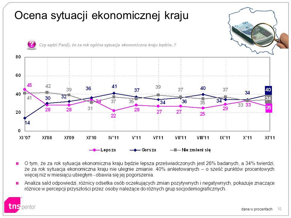 10 Ocena sytuacji ekonomicznej kraju dane w procentach O tym, że za rok sytuacja ekonomiczna kraju będzie lepsza przeświadczonych jest 26% badanych, a