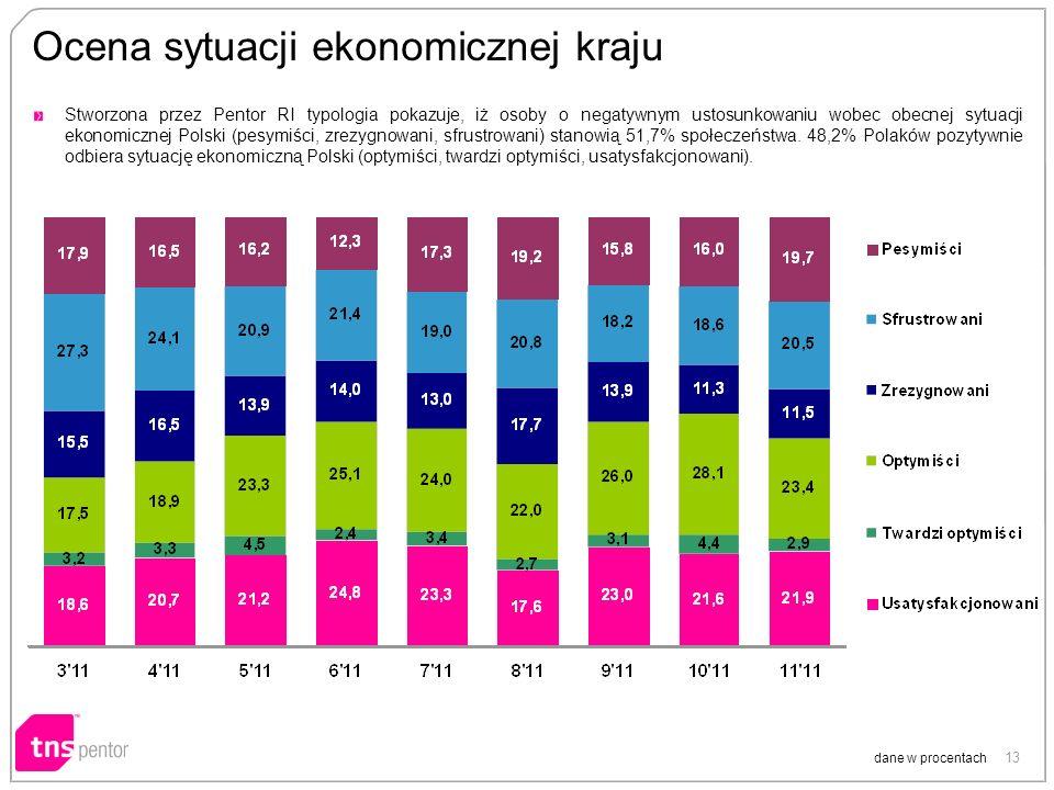13 Ocena sytuacji ekonomicznej kraju dane w procentach Stworzona przez Pentor RI typologia pokazuje, iż osoby o negatywnym ustosunkowaniu wobec obecnej sytuacji ekonomicznej Polski (pesymiści, zrezygnowani, sfrustrowani) stanowią 51,7% społeczeństwa.