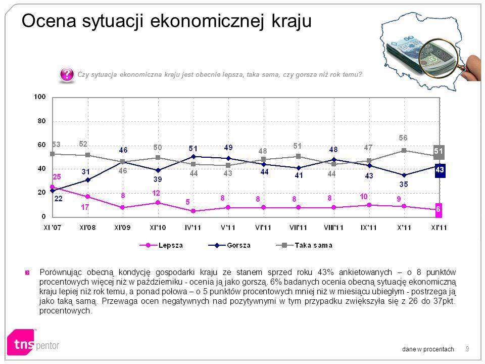 9 Ocena sytuacji ekonomicznej kraju dane w procentach Porównując obecną kondycję gospodarki kraju ze stanem sprzed roku 43% ankietowanych – o 8 punktó