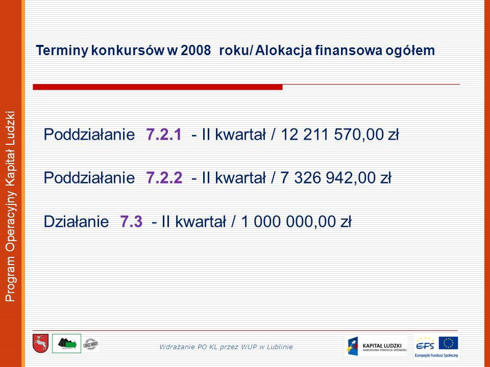 Program Operacyjny Kapitał Ludzki Terminy konkursów w 2008 roku/ Alokacja finansowa ogółem Wdrażanie PO KL przez WUP w Lublinie Poddziałanie 7.2.1 - II kwartał / 12 211 570,00 zł Poddziałanie 7.2.2 - II kwartał / 7 326 942,00 zł Działanie 7.3 - II kwartał / 1 000 000,00 zł