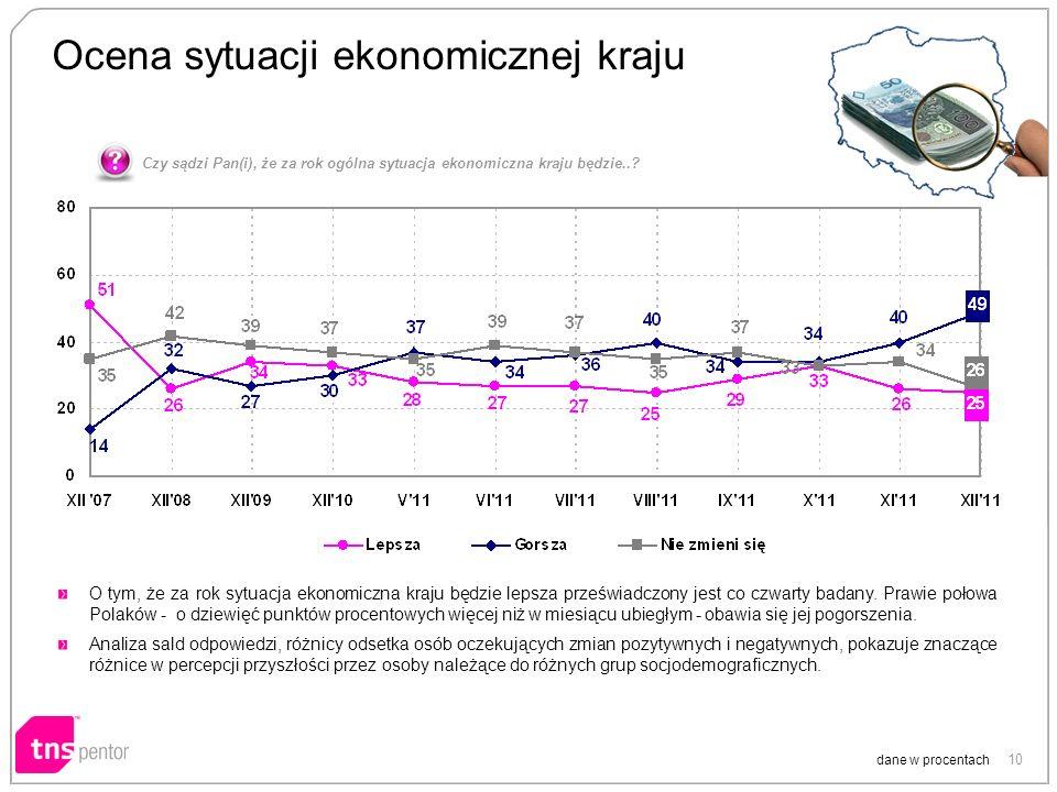 10 Ocena sytuacji ekonomicznej kraju dane w procentach O tym, że za rok sytuacja ekonomiczna kraju będzie lepsza przeświadczony jest co czwarty badany.