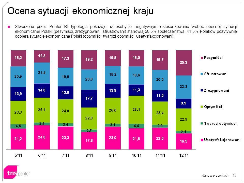 13 Ocena sytuacji ekonomicznej kraju dane w procentach Stworzona przez Pentor RI typologia pokazuje, iż osoby o negatywnym ustosunkowaniu wobec obecnej sytuacji ekonomicznej Polski (pesymiści, zrezygnowani, sfrustrowani) stanowią 58,5% społeczeństwa.