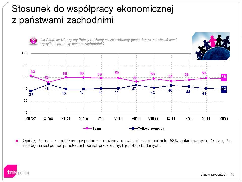 16 Stosunek do współpracy ekonomicznej z państwami zachodnimi dane w procentach Opinię, że nasze problemy gospodarcze możemy rozwiązać sami podziela 58% ankietowanych.