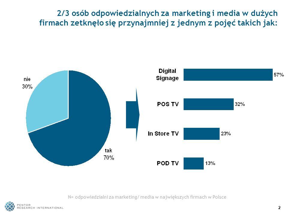 22 2/3 osób odpowiedzialnych za marketing i media w dużych firmach zetknęło się przynajmniej z jednym z pojęć takich jak: N= odpowiedzialni za marketi