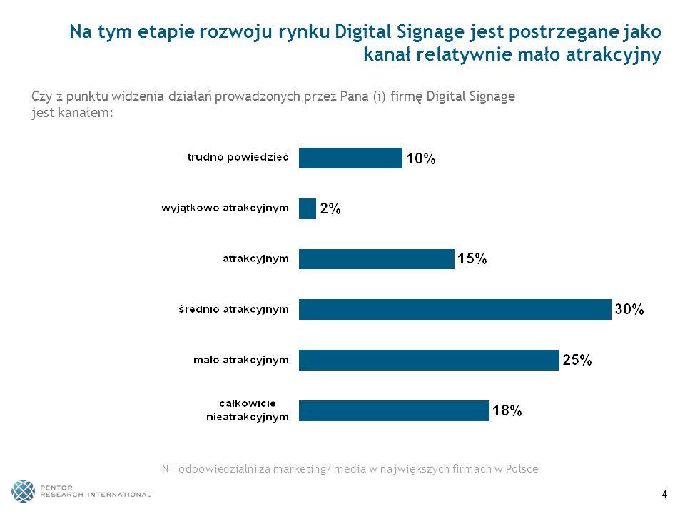 55 Digital Signage jest postrzegane przez część badanych jako skuteczne narzędzie realizacji różnych celów N= odpowiedzialni za marketing/ media w największych firmach w Polsce Na ile Digital Signage może być skutecznym narzędziem realizacji następujących celów firmy:
