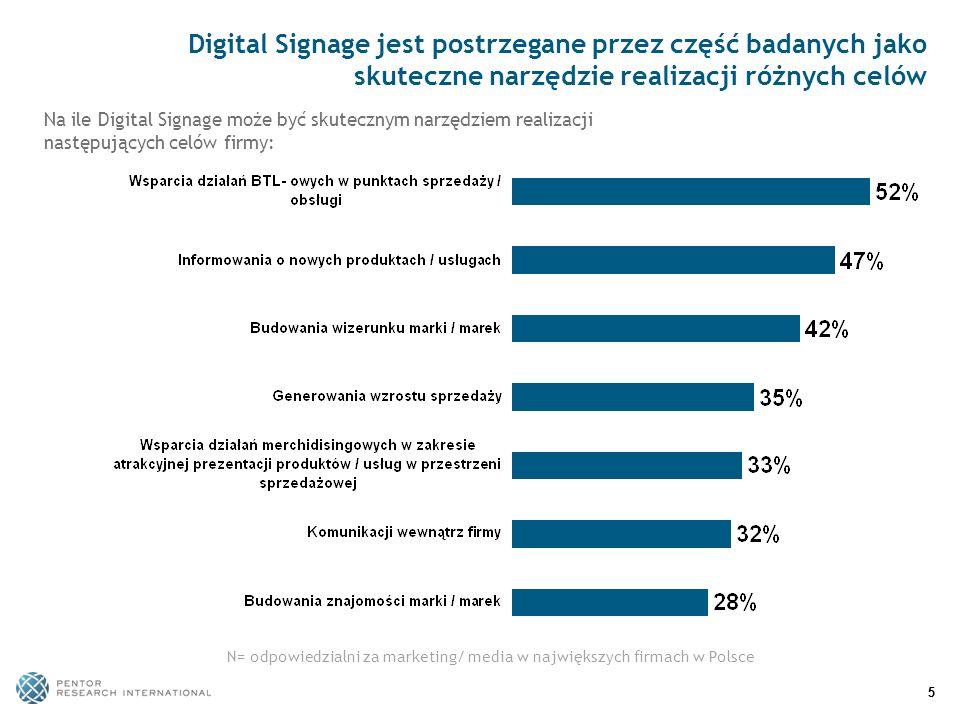 55 Digital Signage jest postrzegane przez część badanych jako skuteczne narzędzie realizacji różnych celów N= odpowiedzialni za marketing/ media w naj