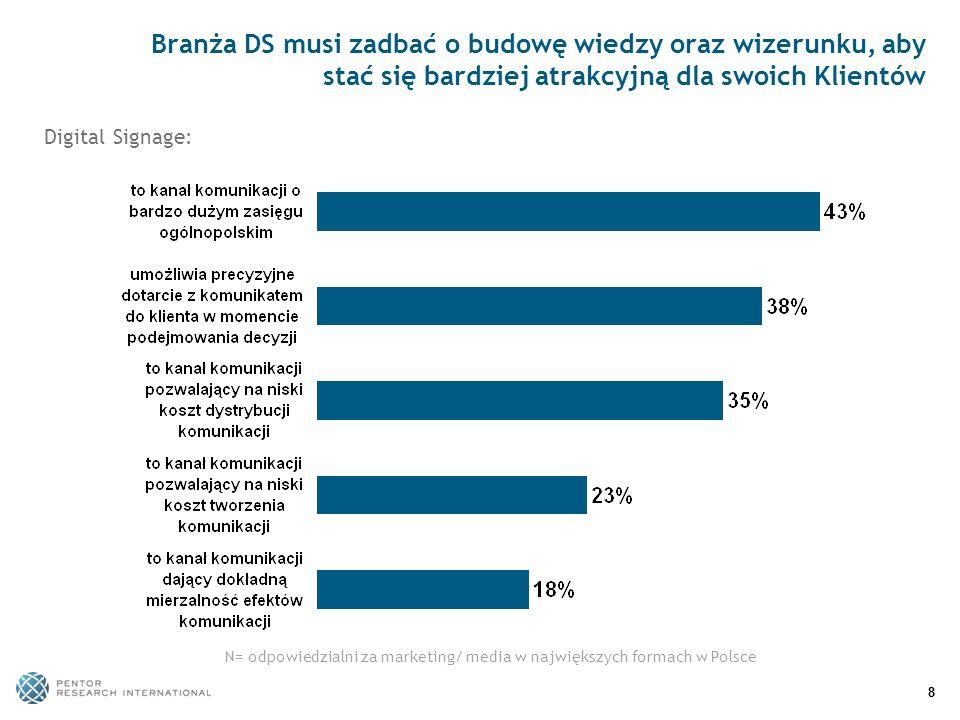 88 Branża DS musi zadbać o budowę wiedzy oraz wizerunku, aby stać się bardziej atrakcyjną dla swoich Klientów N= odpowiedzialni za marketing/ media w