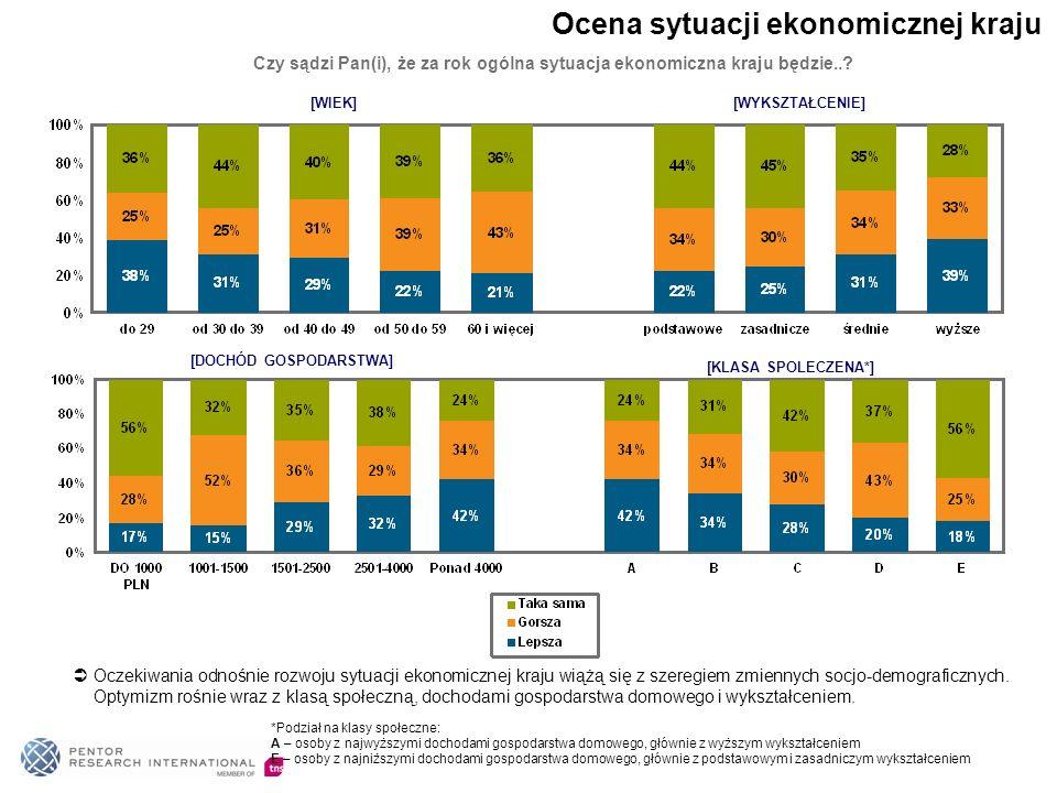 [WIEK][WYKSZTAŁCENIE] [DOCHÓD GOSPODARSTWA] [KLASA SPOLECZENA*] Czy sądzi Pan(i), że za rok ogólna sytuacja ekonomiczna kraju będzie..? Oczekiwania od