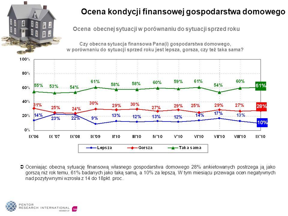 Ocena obecnej sytuacji w porównaniu do sytuacji sprzed roku Oceniając obecną sytuację finansową własnego gospodarstwa domowego 28% ankietowanych postr