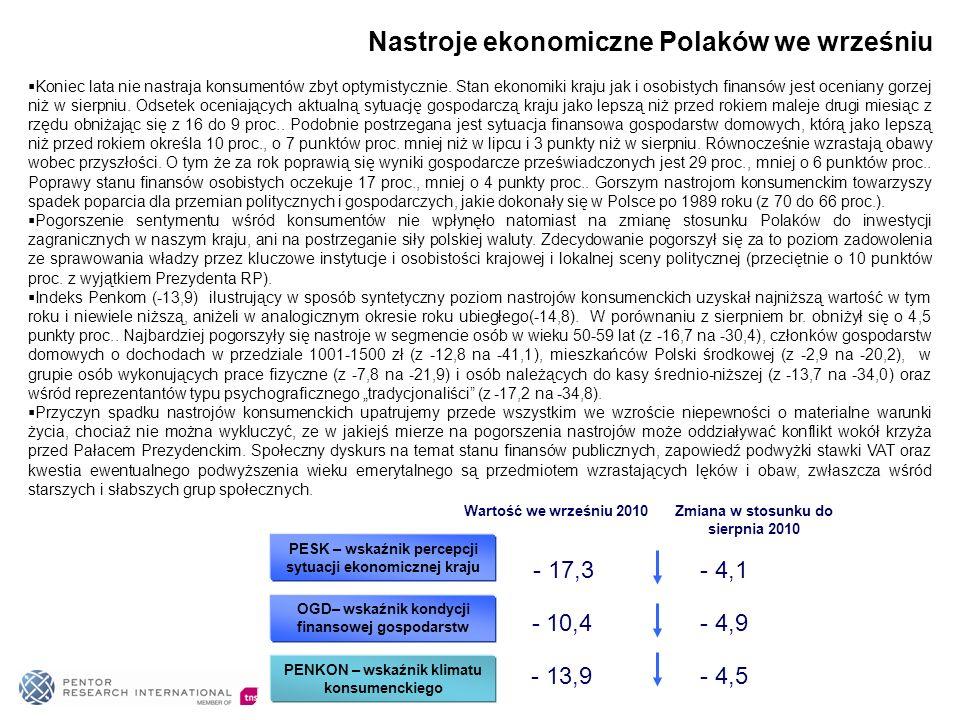 Nastroje ekonomiczne Polaków we wrześniu PESK – wskaźnik percepcji sytuacji ekonomicznej kraju - 4,1 OGD– wskaźnik kondycji finansowej gospodarstw - 4