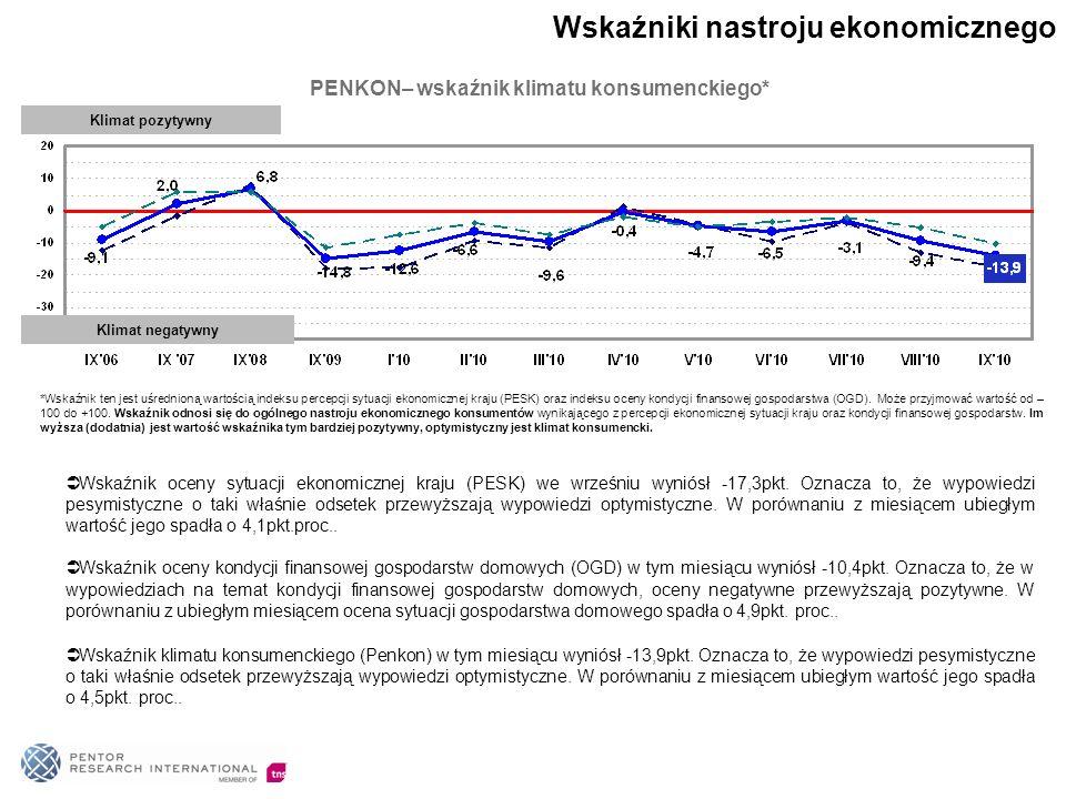 51% Polaków opowiada się za tym, aby zachodnie firmy jak najwięcej inwestowały w Polsce.