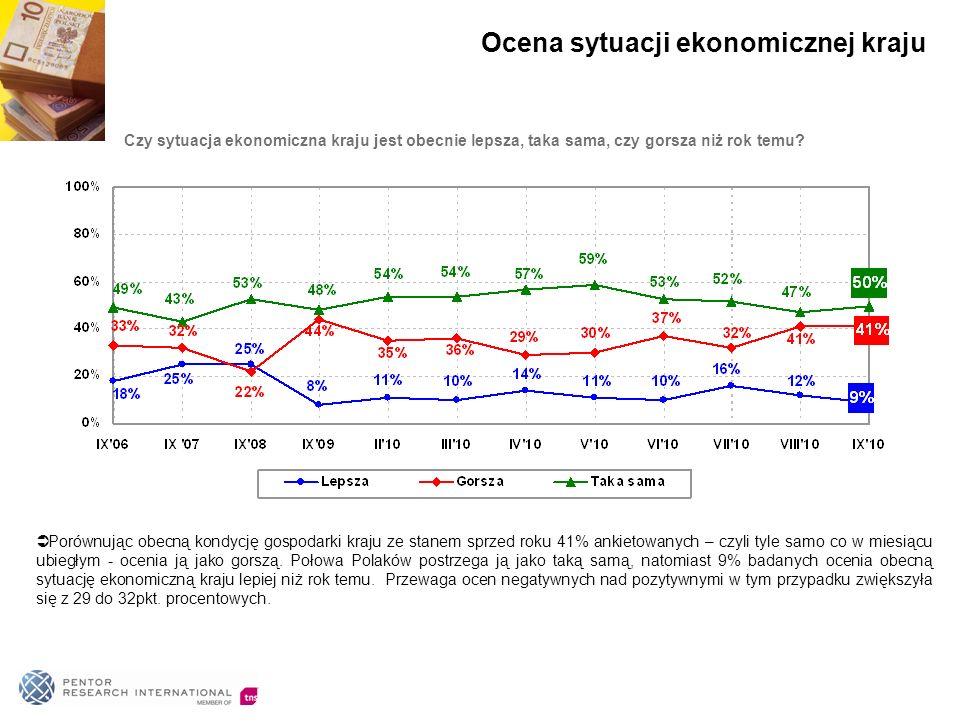 Czy sytuacja ekonomiczna kraju jest obecnie lepsza, taka sama, czy gorsza niż rok temu? Porównując obecną kondycję gospodarki kraju ze stanem sprzed r