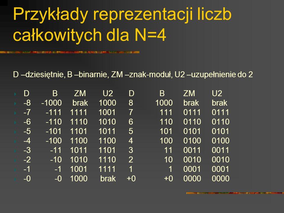 Przykłady reprezentacji liczb całkowitych dla N=4 D –dziesiętnie, B –binarnie, ZM –znak-moduł, U2 –uzupełnienie do 2 D B ZM U2 D BZMU2 -8-1000 brak 10