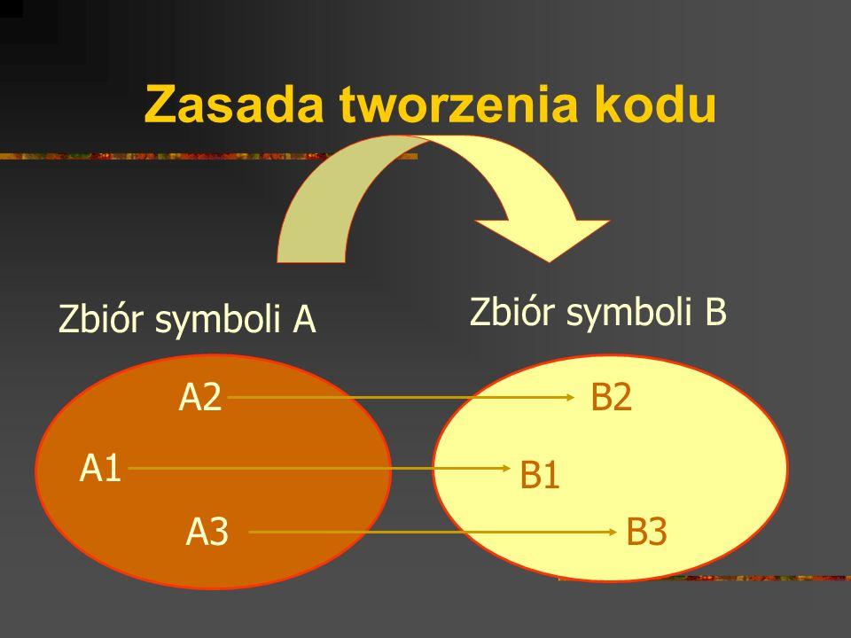 Zasada tworzenia kodu Zbiór symboli B Zbiór symboli A A1 A2 A3 B1 B3 B2