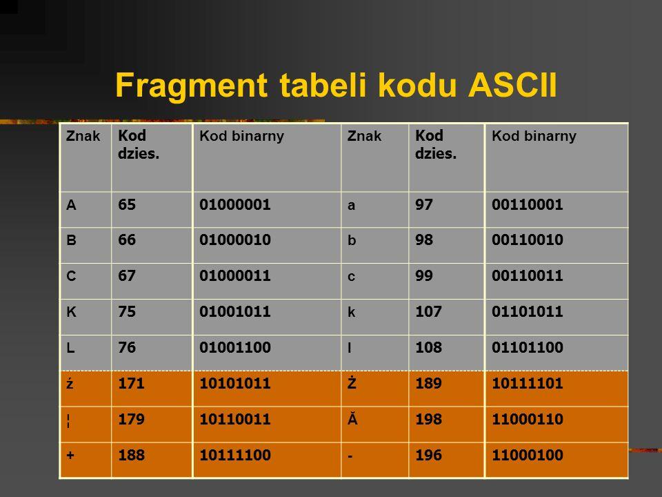 Fragment tabeli kodu ASCII Znak Kod dzies. Kod binarnyZnak Kod dzies. Kod binarny A 6501000001 a 9700110001 B 6601000010 b 9800110010 C 6701000011 c 9
