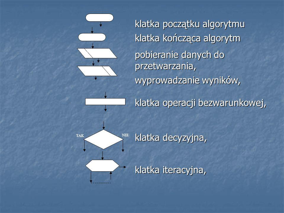 Schemat blokowy zorientowany Poszczególne klatki schematu łączy się strzałkami, których zwrot określa kolejność wykonywanych kroków algorytmu Poszczególne klatki schematu łączy się strzałkami, których zwrot określa kolejność wykonywanych kroków algorytmu Zapis w postaci schematu zorientowanego może prowadzić do programów niestrukturalnych, gdyż umożliwia przeskok z dowolnego miejsca algorytmu w inne Zapis w postaci schematu zorientowanego może prowadzić do programów niestrukturalnych, gdyż umożliwia przeskok z dowolnego miejsca algorytmu w inne Dlatego też powstały schematy zwarte NS, które zastąpiły schematy blokowe zorientowane Dlatego też powstały schematy zwarte NS, które zastąpiły schematy blokowe zorientowane