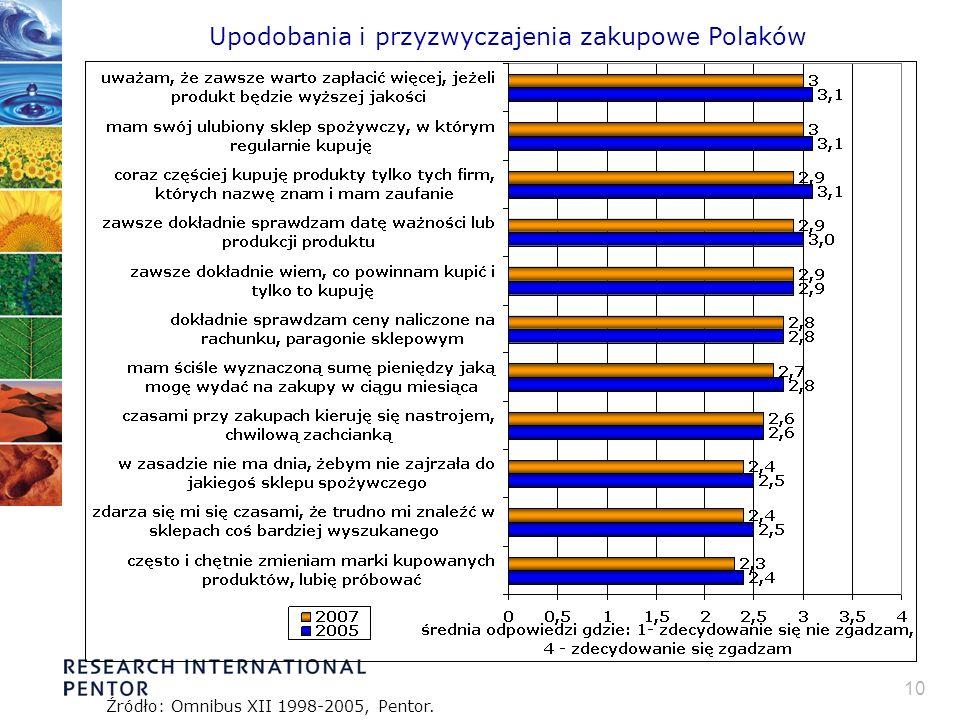 10 Upodobania i przyzwyczajenia zakupowe Polaków Źródło: Omnibus XII 1998-2005, Pentor.
