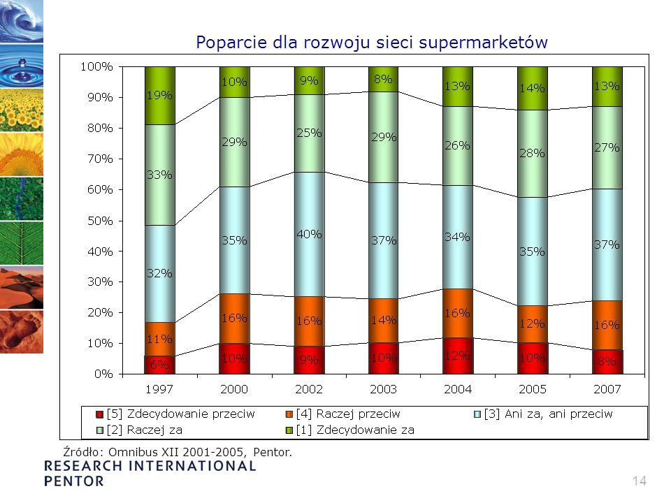 14 Poparcie dla rozwoju sieci supermarketów Źródło: Omnibus XII 2001-2005, Pentor.