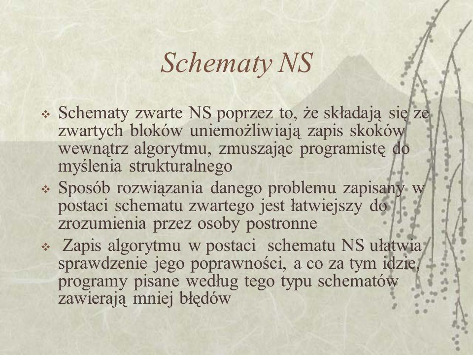 Schematy NS Schematy zwarte NS poprzez to, że składają się ze zwartych bloków uniemożliwiają zapis skoków wewnątrz algorytmu, zmuszając programistę do