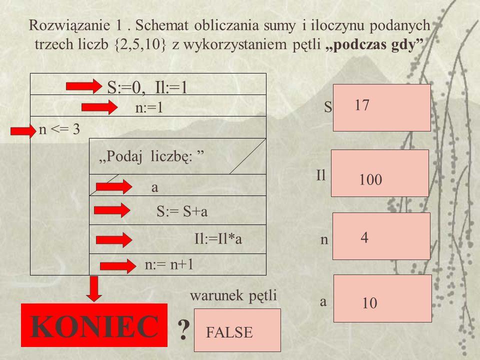 S:=0,Il:=1 n:=1 n <= 3 Il:=Il*a S:= S+a a Podaj liczbę: n:= n+1 Rozwiązanie 1. Schemat obliczania sumy i iloczynu podanych trzech liczb {2,5,10} z wyk