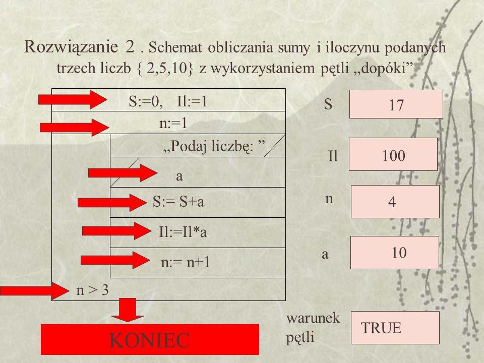 S:=0,Il:=1 n:= n+1 n > 3 Il:=Il*a S:= S+a a Podaj liczbę: n:=1 Rozwiązanie 2. Schemat obliczania sumy i iloczynu podanych trzech liczb { 2,5,10} z wyk