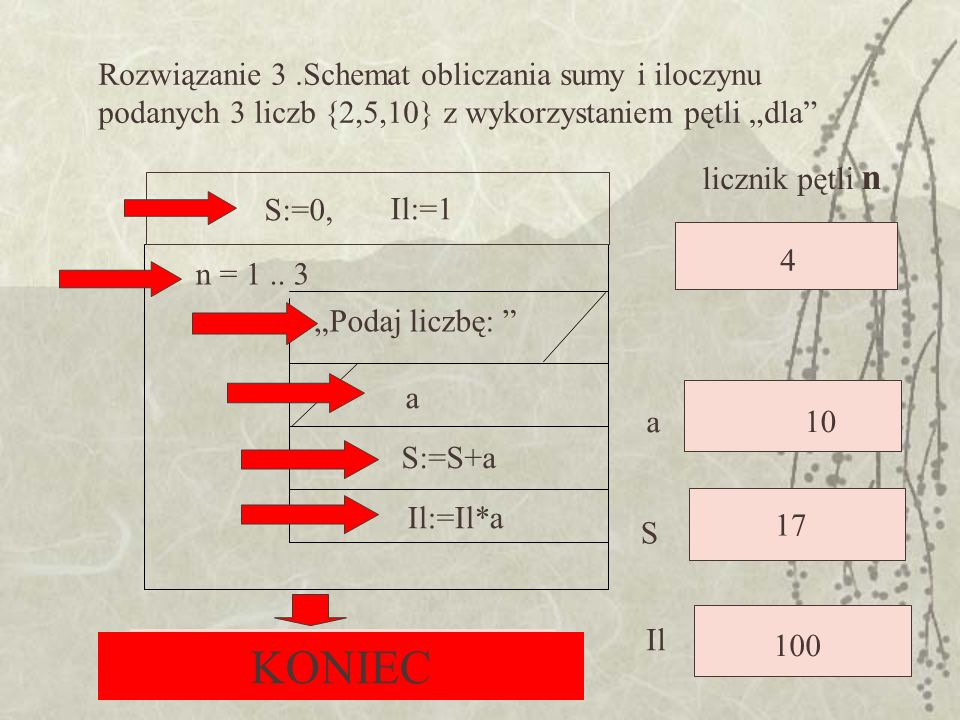 Il:=Il*a S:=S+a a Podaj liczbę: n = 1.. 3 Il:=1 S:=0, Rozwiązanie 3.Schemat obliczania sumy i iloczynu podanych 3 liczb {2,5,10} z wykorzystaniem pętl