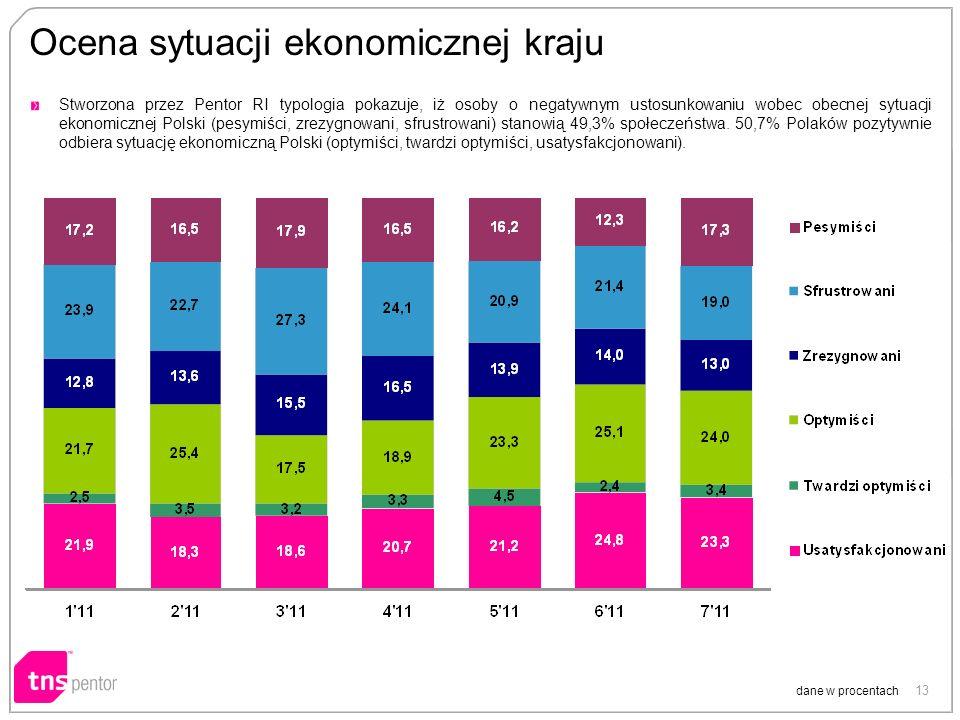 13 Ocena sytuacji ekonomicznej kraju dane w procentach Stworzona przez Pentor RI typologia pokazuje, iż osoby o negatywnym ustosunkowaniu wobec obecnej sytuacji ekonomicznej Polski (pesymiści, zrezygnowani, sfrustrowani) stanowią 49,3% społeczeństwa.