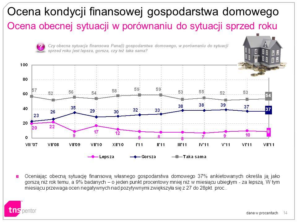 14 Ocena kondycji finansowej gospodarstwa domowego Ocena obecnej sytuacji w porównaniu do sytuacji sprzed roku dane w procentach Czy obecna sytuacja finansowa Pana(i) gospodarstwa domowego, w porównaniu do sytuacji sprzed roku jest lepsza, gorsza, czy też taka sama.