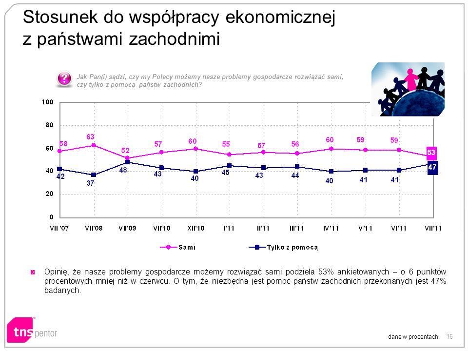 16 Stosunek do współpracy ekonomicznej z państwami zachodnimi dane w procentach Opinię, że nasze problemy gospodarcze możemy rozwiązać sami podziela 53% ankietowanych – o 6 punktów procentowych mniej niż w czerwcu.