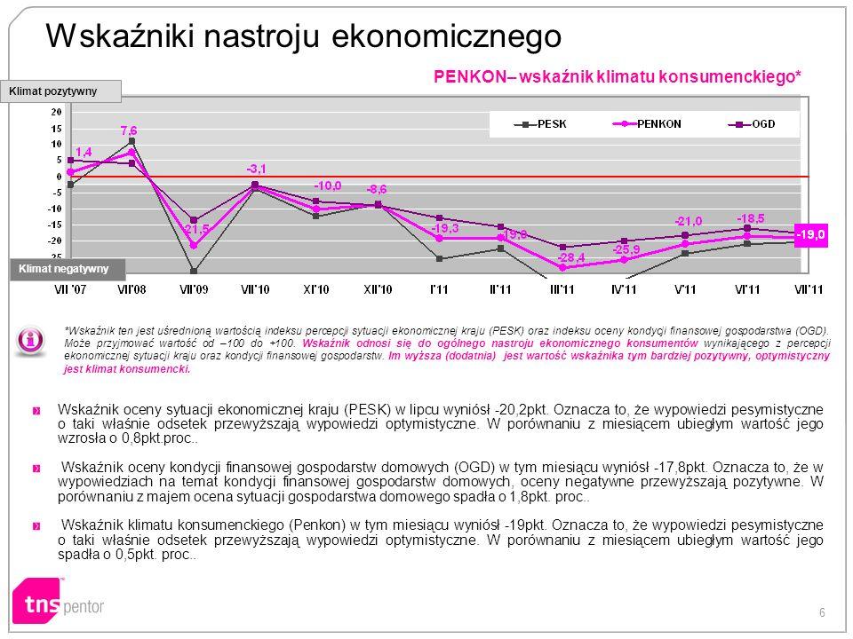 6 PENKON– wskaźnik klimatu konsumenckiego* *Wskaźnik ten jest uśrednioną wartością indeksu percepcji sytuacji ekonomicznej kraju (PESK) oraz indeksu oceny kondycji finansowej gospodarstwa (OGD).