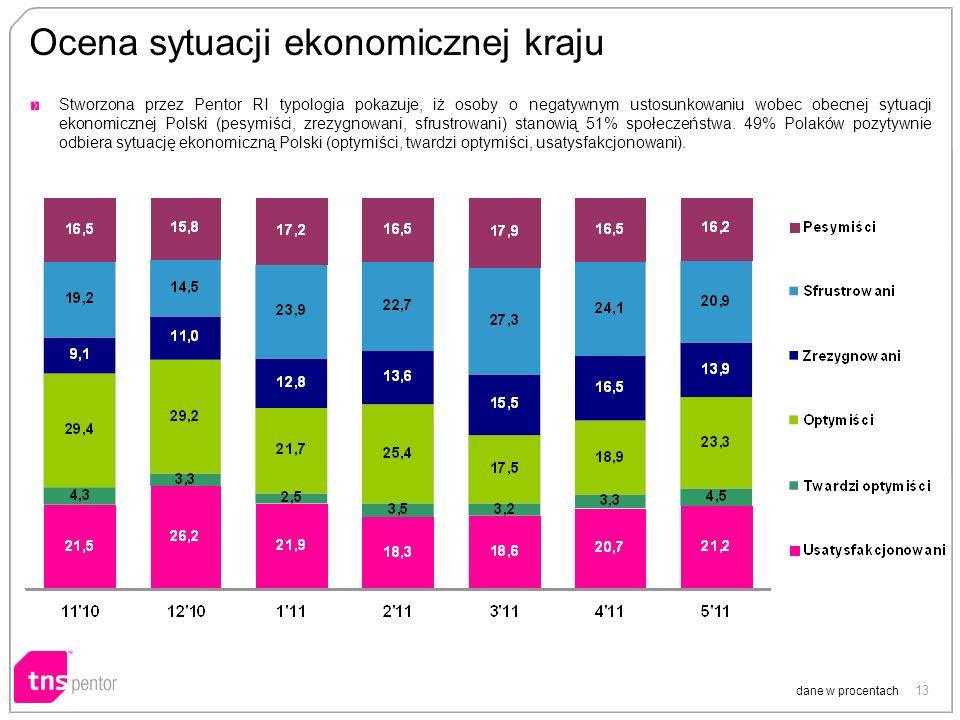 13 Ocena sytuacji ekonomicznej kraju dane w procentach Stworzona przez Pentor RI typologia pokazuje, iż osoby o negatywnym ustosunkowaniu wobec obecnej sytuacji ekonomicznej Polski (pesymiści, zrezygnowani, sfrustrowani) stanowią 51% społeczeństwa.