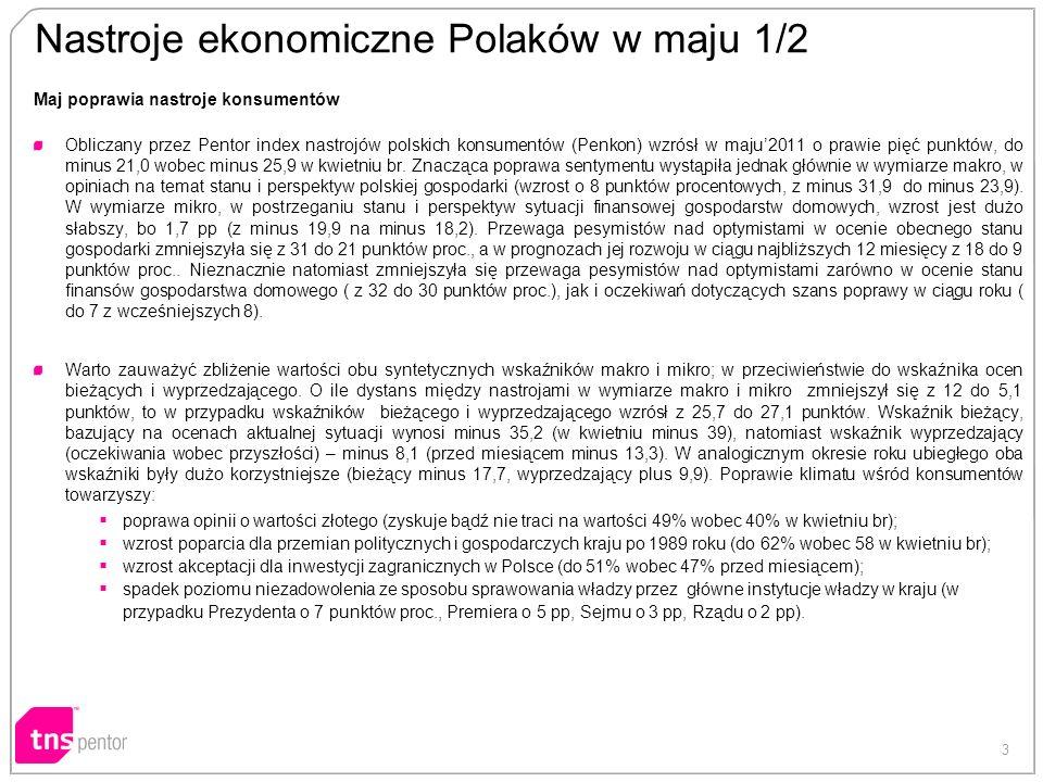 3 Nastroje ekonomiczne Polaków w maju 1/2 Maj poprawia nastroje konsumentów Obliczany przez Pentor index nastrojów polskich konsumentów (Penkon) wzrósł w maju2011 o prawie pięć punktów, do minus 21,0 wobec minus 25,9 w kwietniu br.