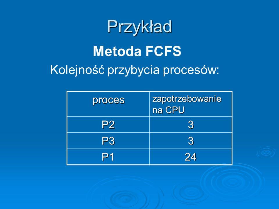 Przykład proces zapotrzebowanie na CPU P23 P33 P124 Kolejność przybycia procesów: Metoda FCFS