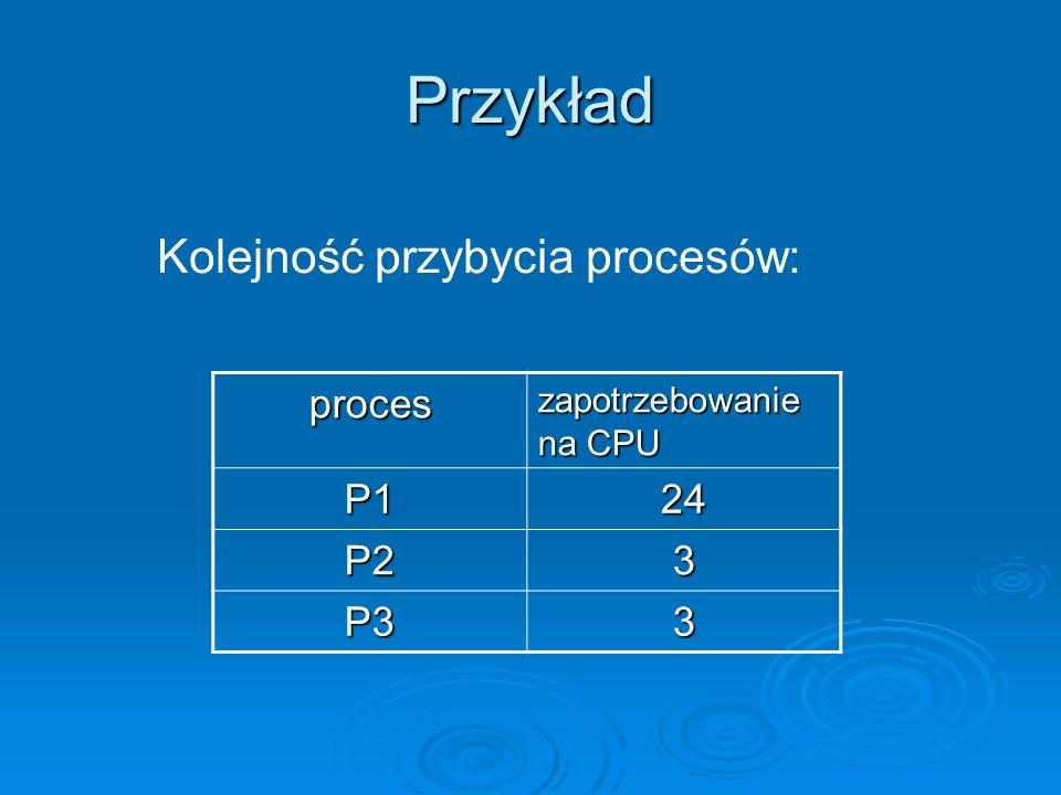 Przykład proces zapotrzebowanie na CPU P124 P23 P33 Kolejność przybycia procesów: