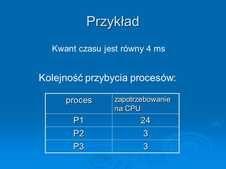 Przykład proces zapotrzebowanie na CPU P124 P23 P33 Kolejność przybycia procesów: Kwant czasu jest równy 4 ms