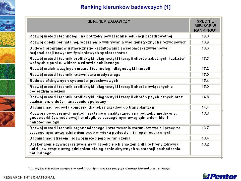 Ranking kierunków badawczych [1] * Im wyższe średnie miejsce w rankingu, tym wyższa pozycja danego kierunku w rankingu