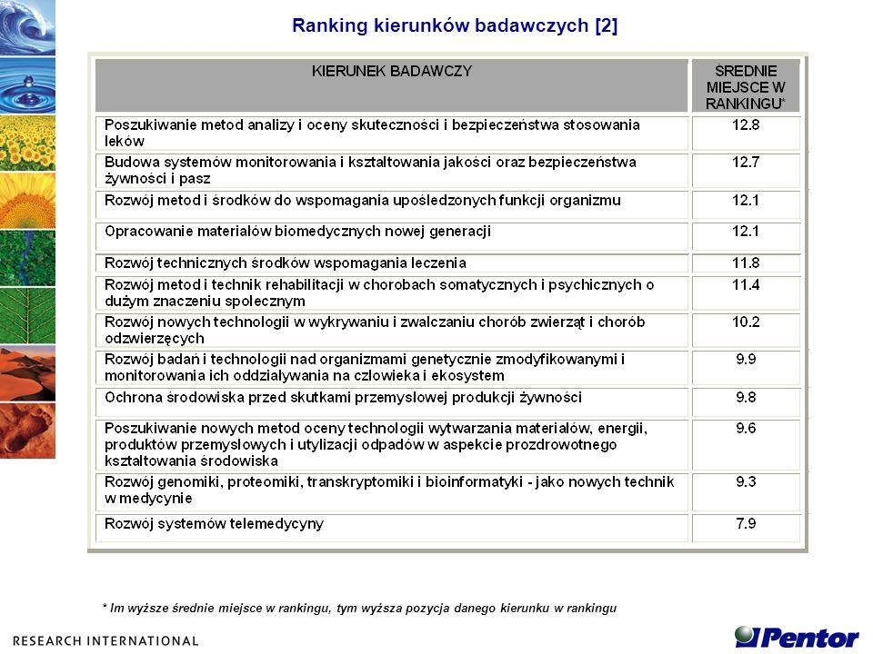 Ranking kierunków badawczych [2] * Im wyższe średnie miejsce w rankingu, tym wyższa pozycja danego kierunku w rankingu