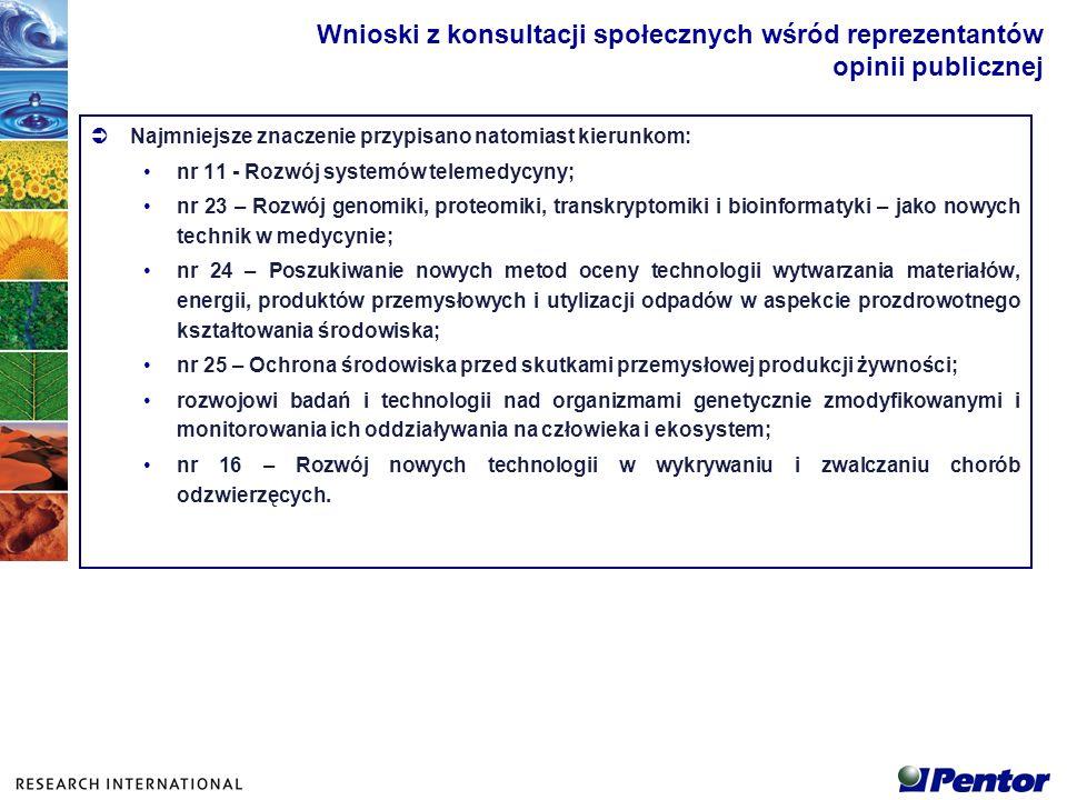 Najmniejsze znaczenie przypisano natomiast kierunkom: nr 11 - Rozwój systemów telemedycyny; nr 23 – Rozwój genomiki, proteomiki, transkryptomiki i bio