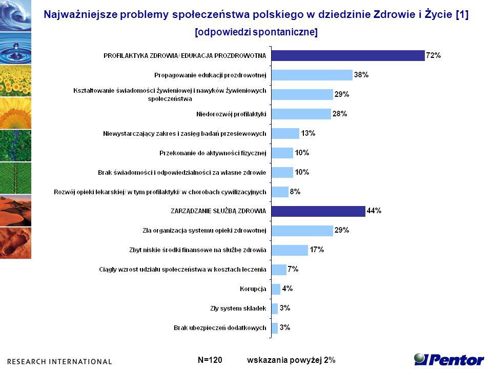 Najważniejsze problemy społeczeństwa polskiego w dziedzinie Zdrowie i Życie [1] [odpowiedzi spontaniczne] N=120wskazania powyżej 2%