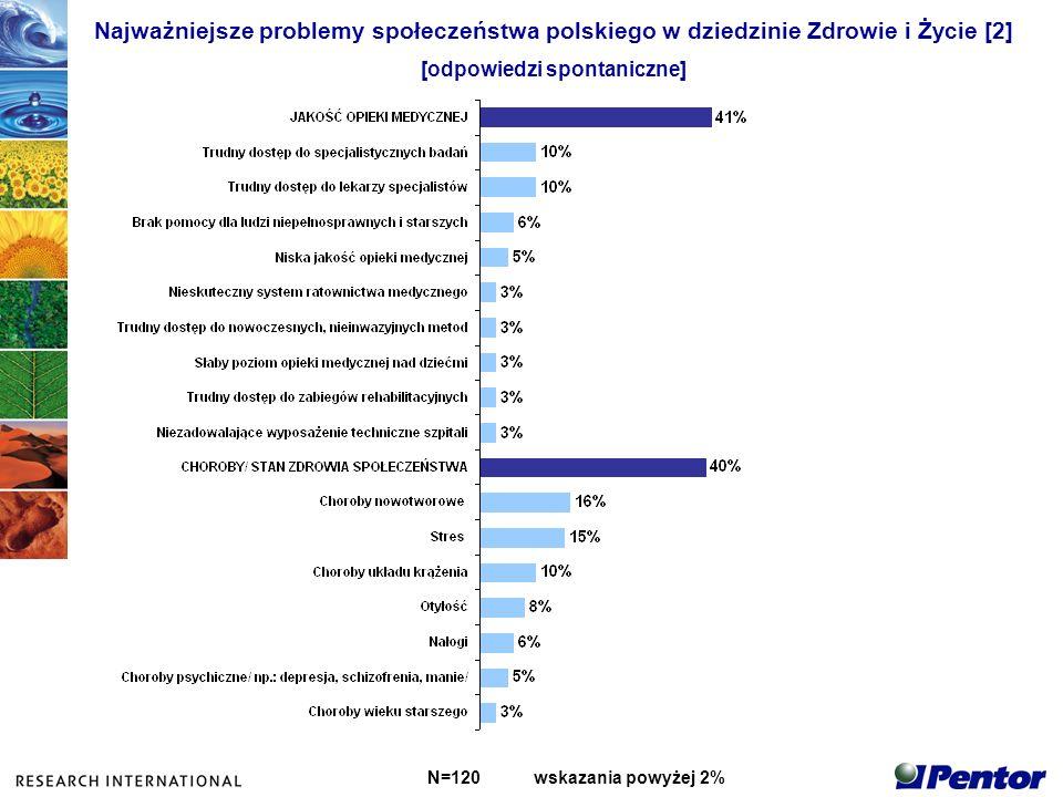 Najważniejsze problemy społeczeństwa polskiego w dziedzinie Zdrowie i Życie [2] [odpowiedzi spontaniczne] N=120wskazania powyżej 2%
