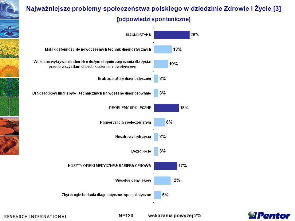 Najważniejsze problemy społeczeństwa polskiego w dziedzinie Zdrowie i Życie [4] [odpowiedzi spontaniczne] N=120wskazania powyżej 2%