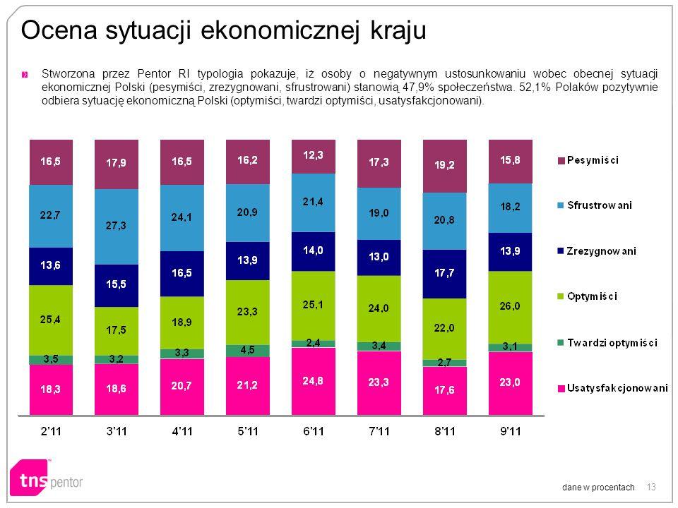 13 Ocena sytuacji ekonomicznej kraju dane w procentach Stworzona przez Pentor RI typologia pokazuje, iż osoby o negatywnym ustosunkowaniu wobec obecnej sytuacji ekonomicznej Polski (pesymiści, zrezygnowani, sfrustrowani) stanowią 47,9% społeczeństwa.