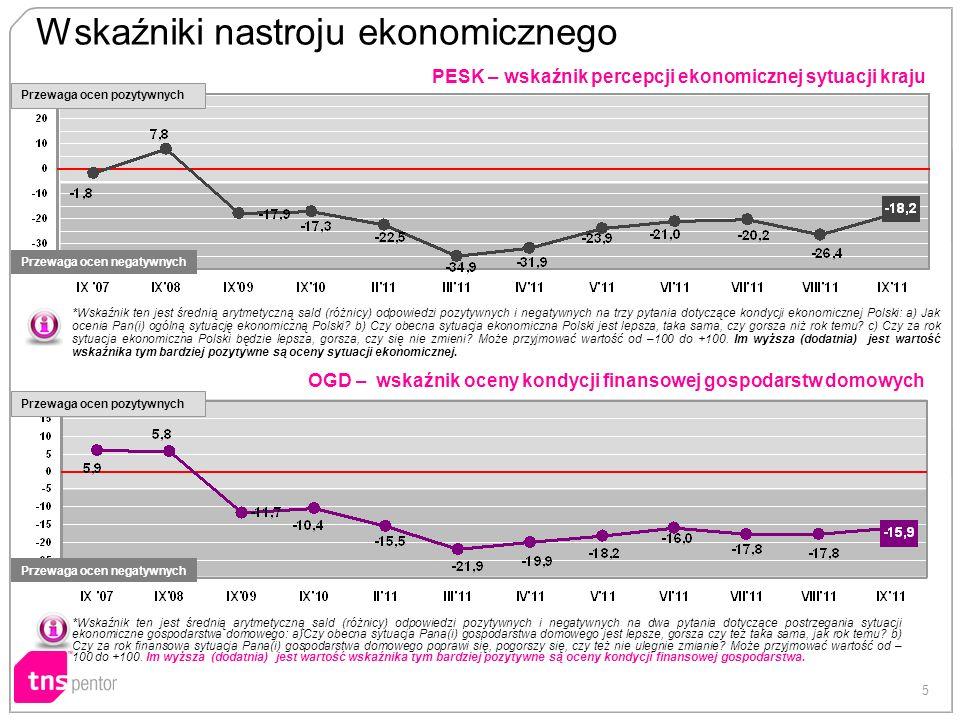 5 PESK – wskaźnik percepcji ekonomicznej sytuacji kraju OGD – wskaźnik oceny kondycji finansowej gospodarstw domowych Wskaźniki nastroju ekonomicznego *Wskaźnik ten jest średnią arytmetyczną sald (różnicy) odpowiedzi pozytywnych i negatywnych na trzy pytania dotyczące kondycji ekonomicznej Polski: a) Jak ocenia Pan(i) ogólną sytuację ekonomiczną Polski.